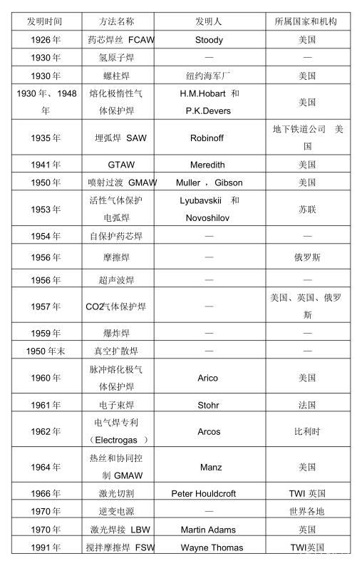 焊接的发展史 (图2)